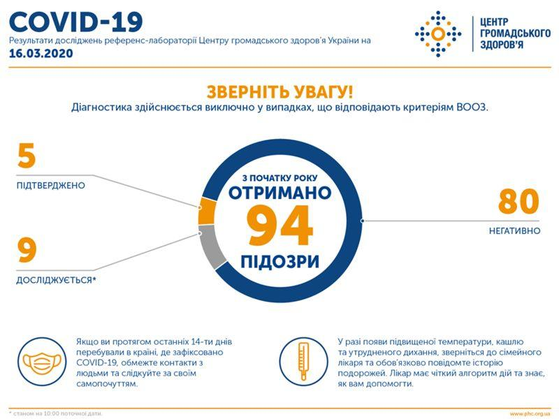 Еще 2 человека в Украине больны коронавирусом COVID-19