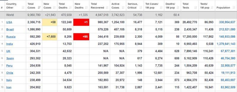 Новая статистика: сколько зараженных COVID-19 в мире на данный момент?